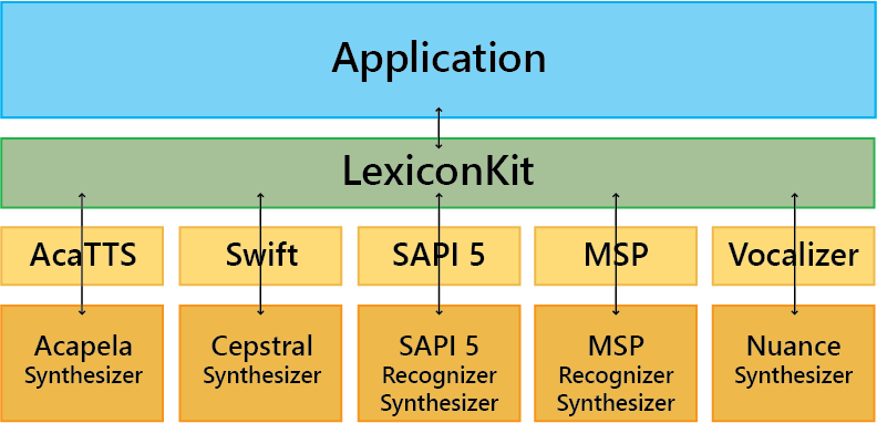 LexiconKit Architecture for Lexicon Management