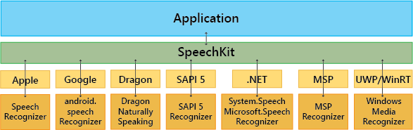 SpeechKit Architecture for Speech Recognition