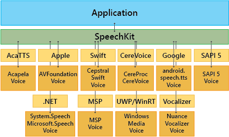 SpeechKit Architecture for Speech Synthesis