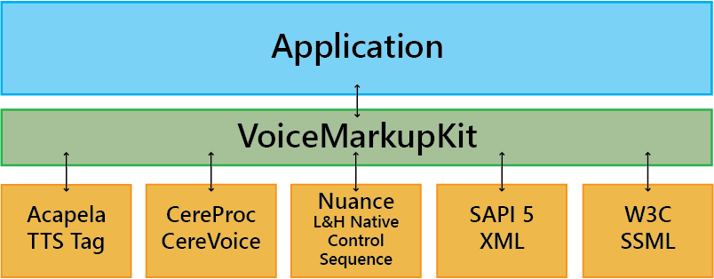 VoiceMarkupKit Architecture for Markup Management