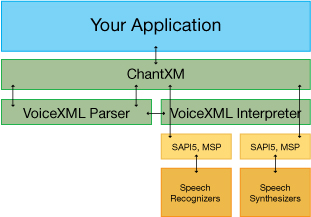 VoiceXMLKit Architecture for Conversation Management